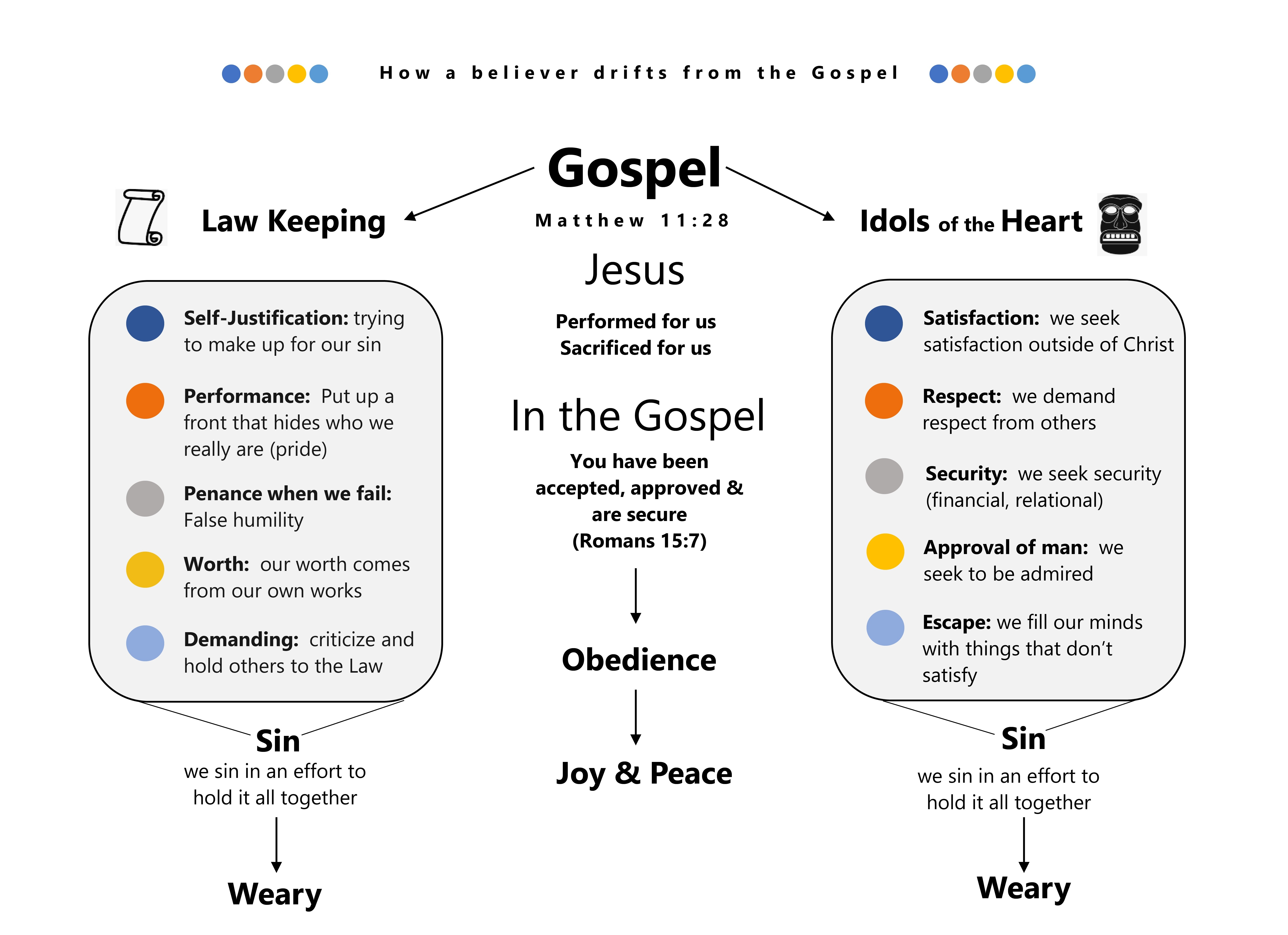 How a Believer Drifts from the Gospel