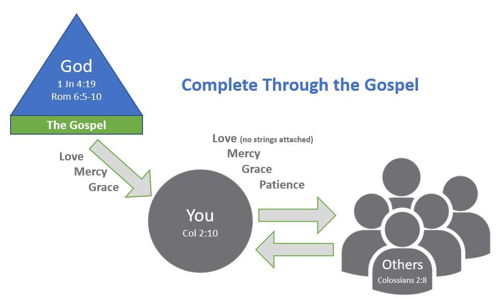 Complete Through the Gospel