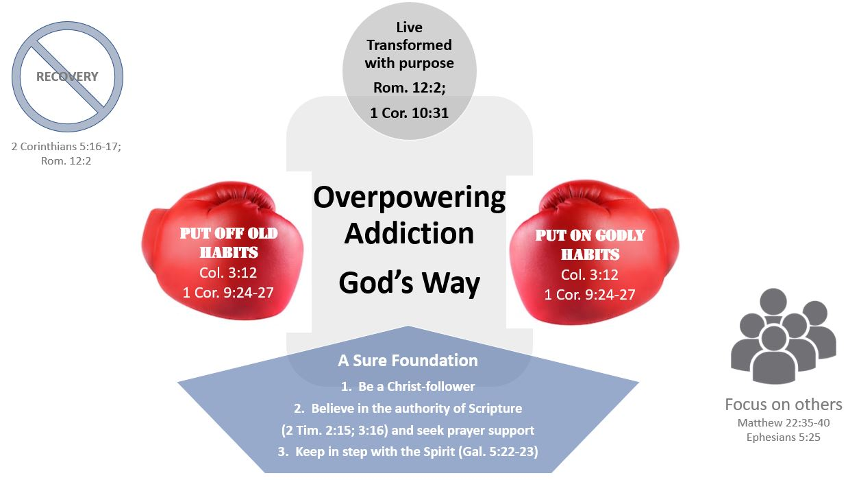 Overpowering Addiction God's Way Graphic2