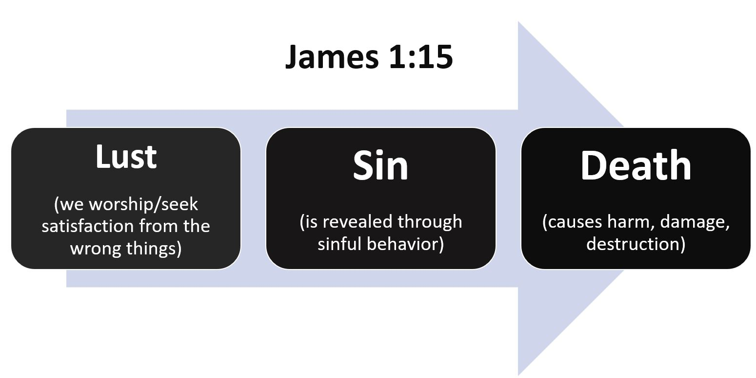 How-Sin-Develops